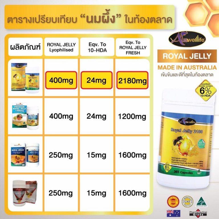 ตารางเปรียบเทียบ นมผึ้ง ในตลาด