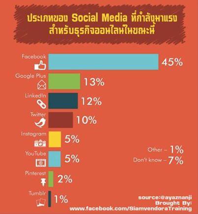5 อันดับSocial Media ยอดนิยม